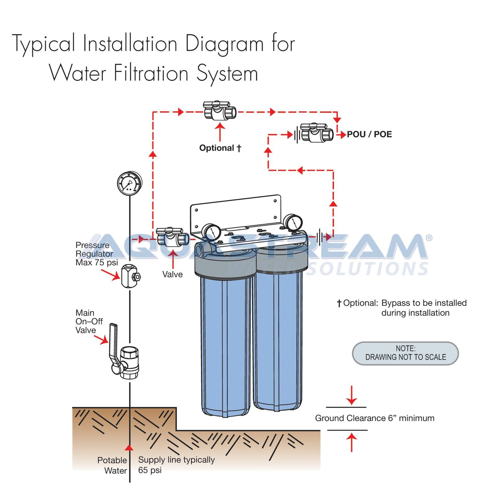 Uniflow House Filter System Whole Filter System